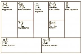 Business Model Canvas on business model generation by alexander osterwalder yves pigneur
